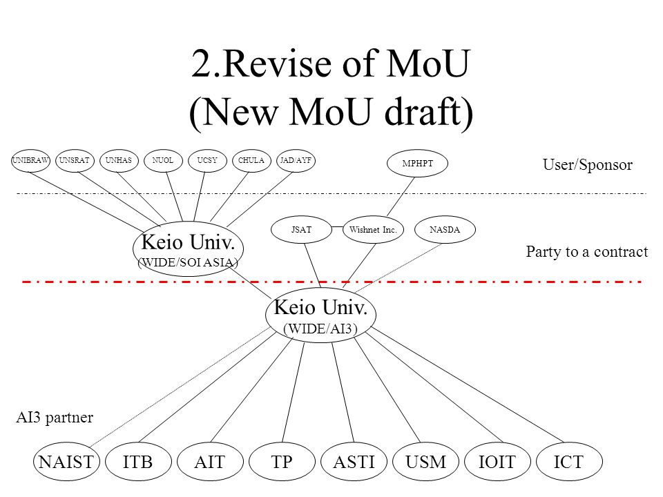 2.Revise of MoU (New MoU draft) Keio Univ.