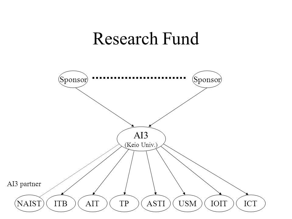 Research Fund AI3 (Keio Univ.) NAISTTPASTIUSMIOITICT AI3 partner ITBAIT Sponsor