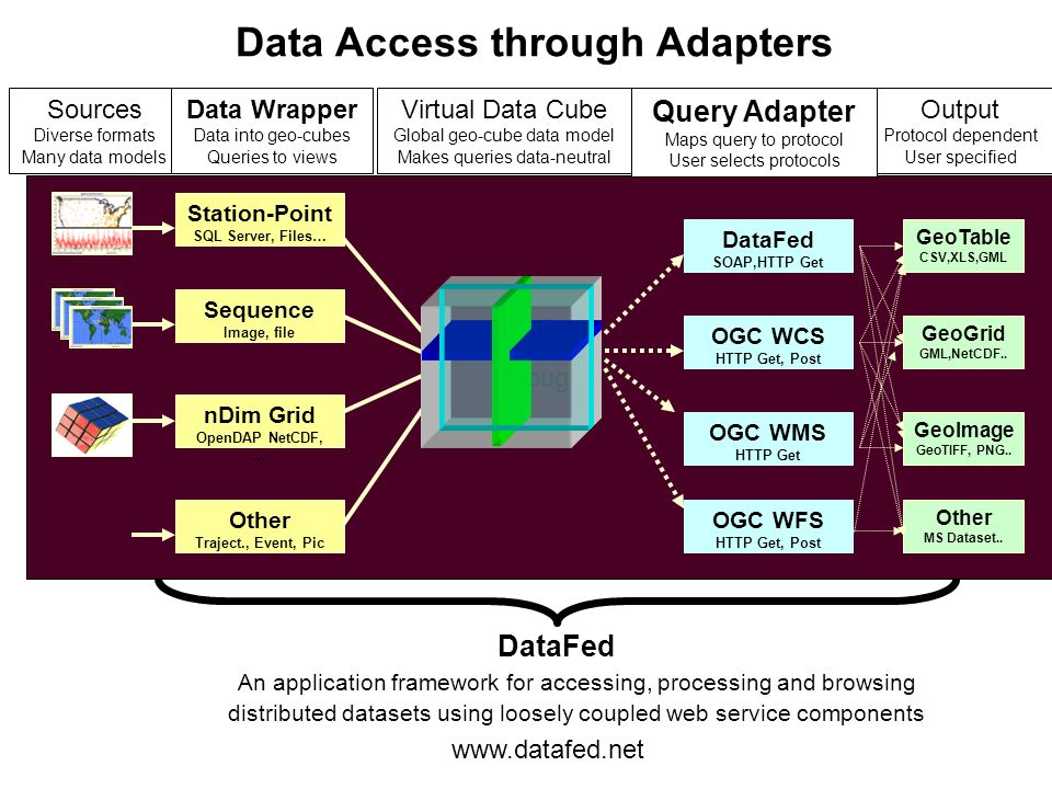 through Data Access through Adapters DataFed SOAP,HTTP Get OGC WCS HTTP Get, Post OGC WMS HTTP Get Station-Point SQL Server, Files… Sequence Image, fi
