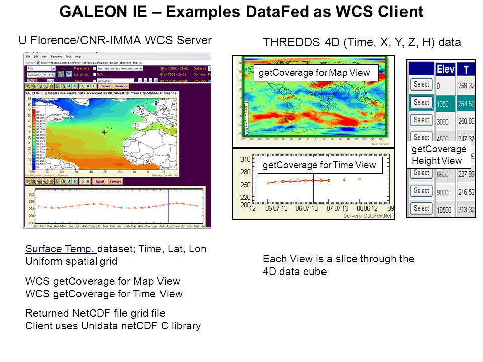 GALEON IE – Examples DataFed as WCS Client Surface Temp. Surface Temp. dataset; Time, Lat, Lon Uniform spatial grid WCS getCoverage for Map View WCS g