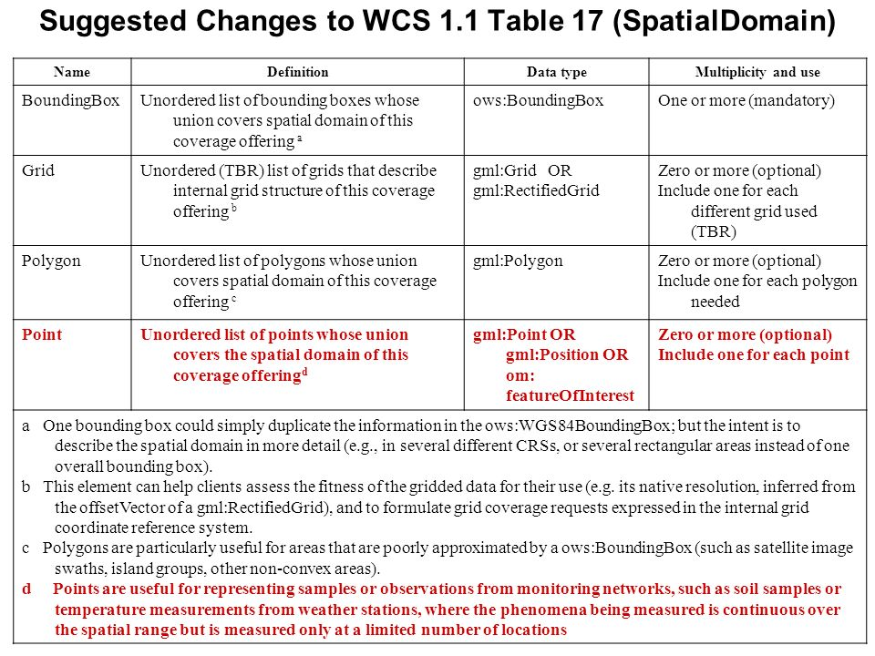 Suggested Changes to WCS 1.1 Table 17 (SpatialDomain) NameDefinitionData typeMultiplicity and use BoundingBoxUnordered list of bounding boxes whose un