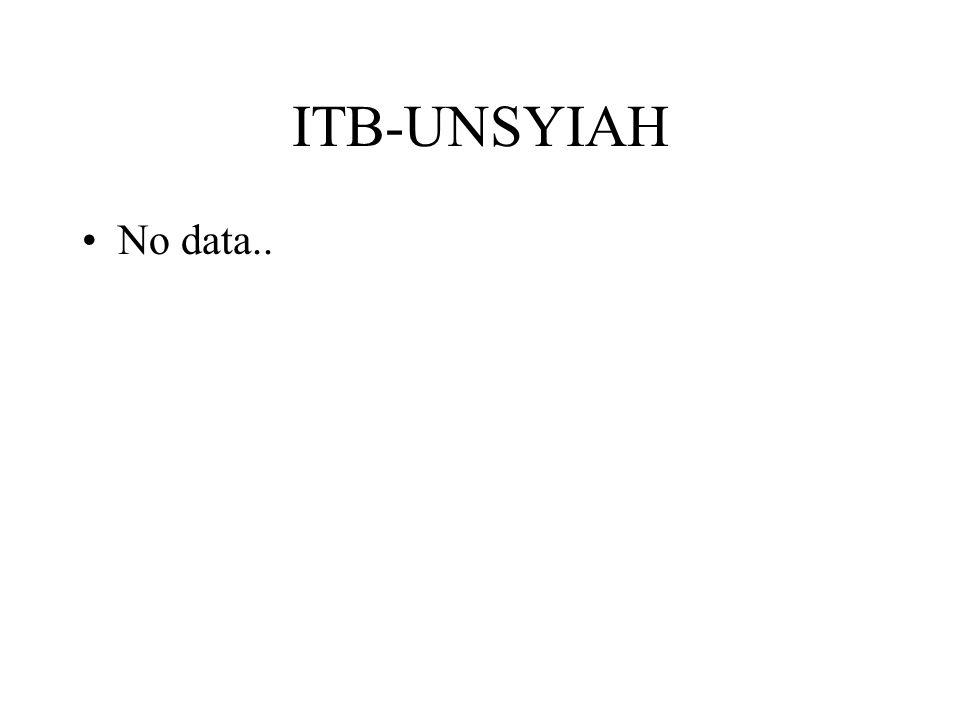 ITB-UNSYIAH No data..