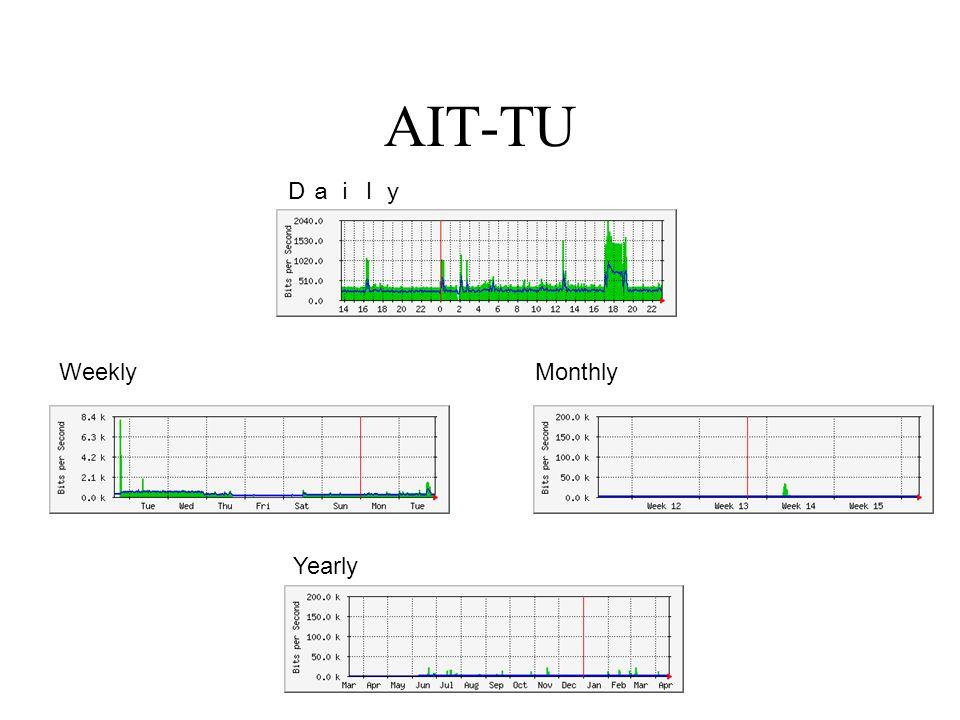 AIT-TU WeeklyMonthly Yearly