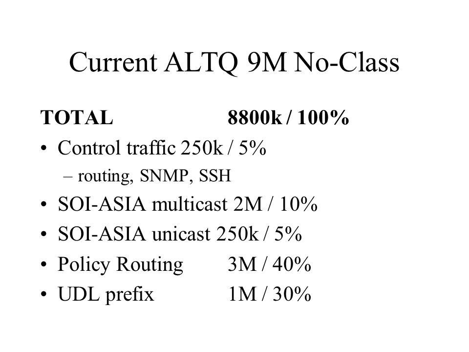 Current ALTQ 9M No-Class TOTAL8800k / 100% Control traffic250k / 5% –routing, SNMP, SSH SOI-ASIA multicast 2M / 10% SOI-ASIA unicast 250k / 5% Policy Routing3M / 40% UDL prefix1M / 30%