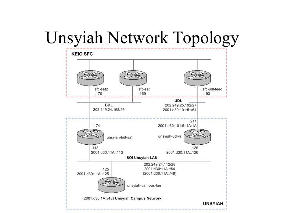 Unsyiah Network Topology