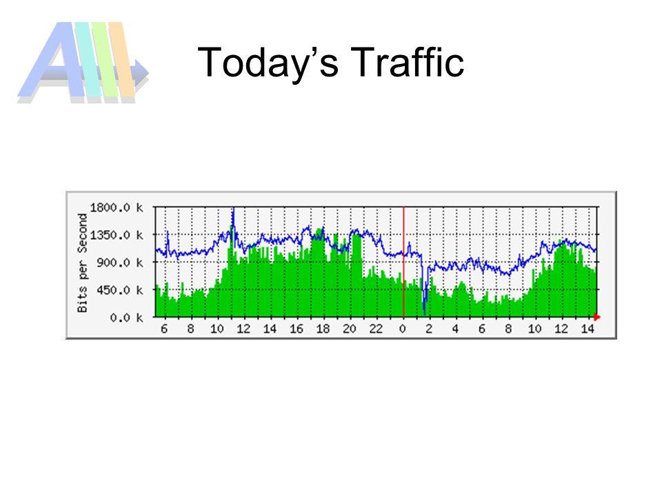 Todays Traffic
