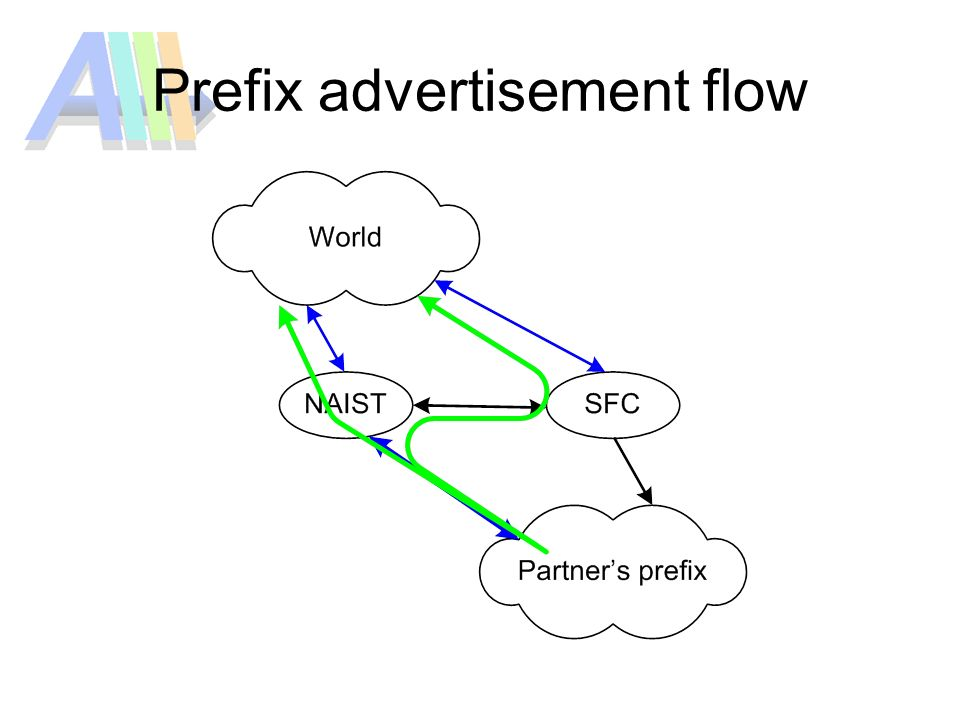 Prefix advertisement flow