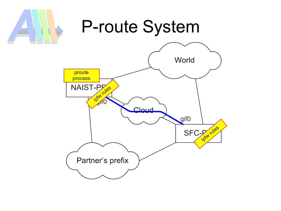 P-route System