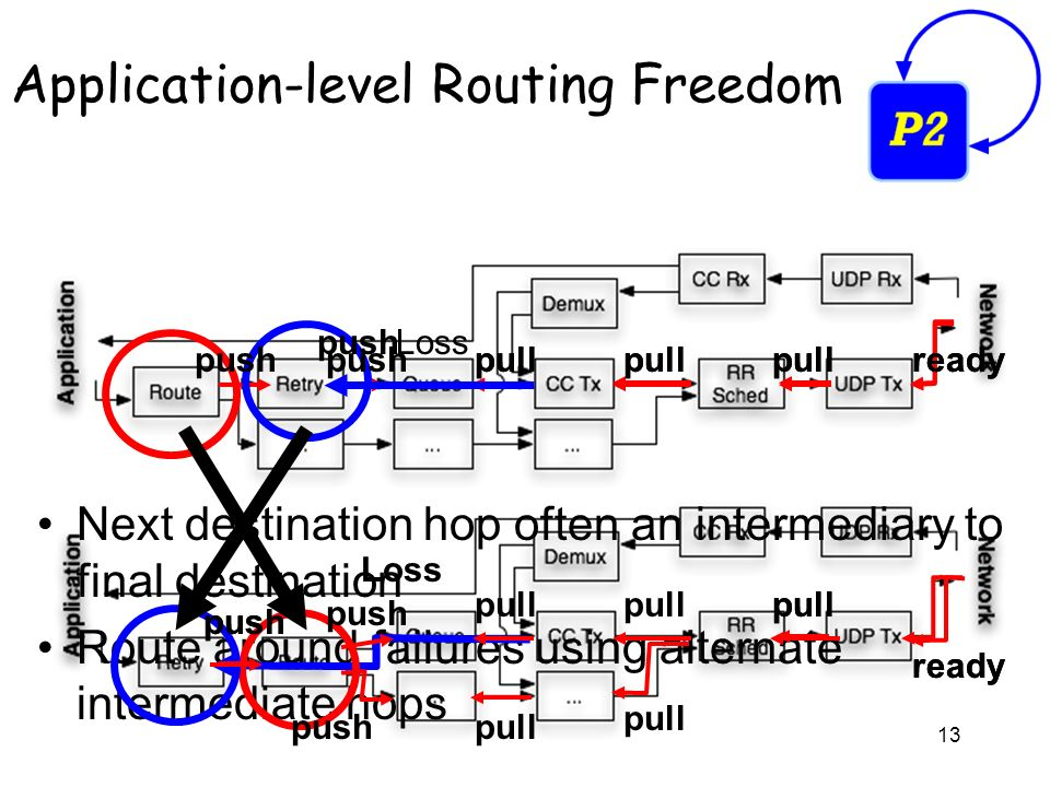 13 Next destination hop often an intermediary to final destination Route around failures using alternate intermediate hops Application-level Routing Freedom push pull ready Losspush pull ready push pull ready push pull ready Loss