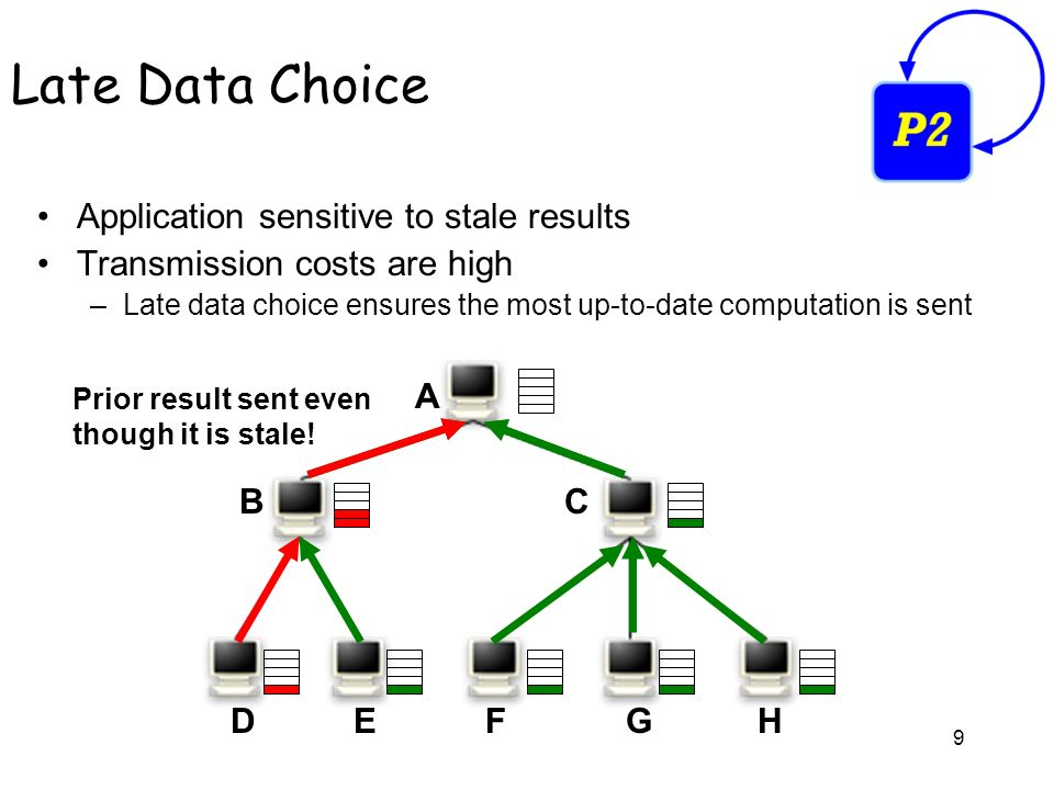 9 Application sensitive to stale results Transmission costs are high –Late data choice ensures the most up-to-date computation is sent Late Data Choice Prior result sent even though it is stale.