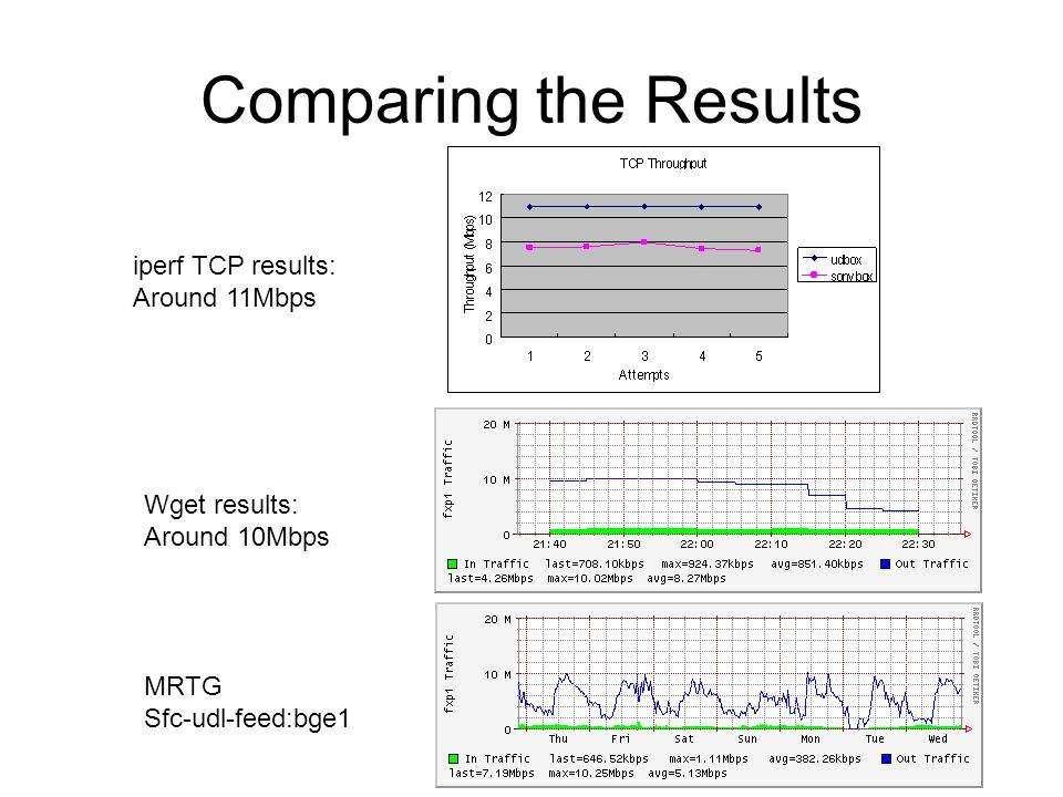 Comparing the Results iperf TCP results: Around 11Mbps Wget results: Around 10Mbps MRTG Sfc-udl-feed:bge1