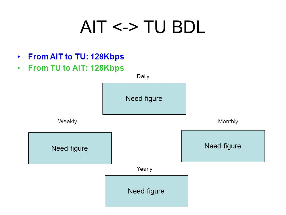 AIT TU BDL From AIT to TU: 128Kbps From TU to AIT: 128Kbps Daily WeeklyMonthly Yearly Need figure