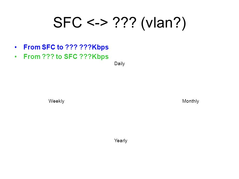 SFC ??? (vlan?) From SFC to ??? ???Kbps From ??? to SFC ???Kbps Daily WeeklyMonthly Yearly
