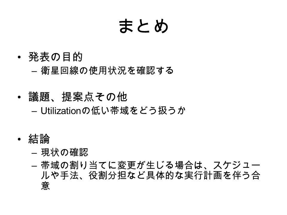 – –Utilization –