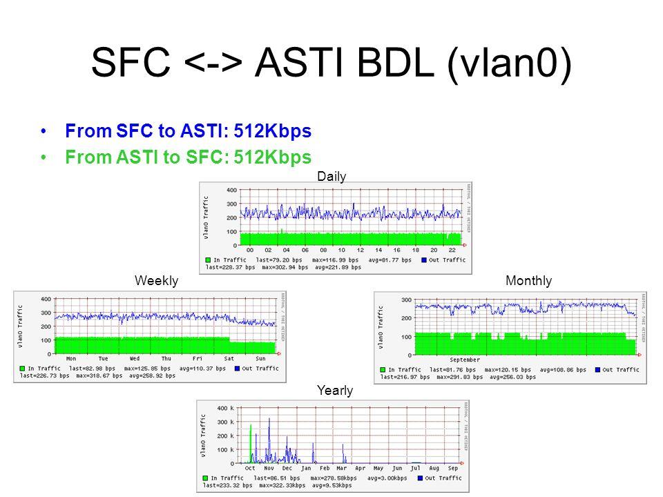 SFC ASTI BDL (vlan0) From SFC to ASTI: 512Kbps From ASTI to SFC: 512Kbps Daily WeeklyMonthly Yearly