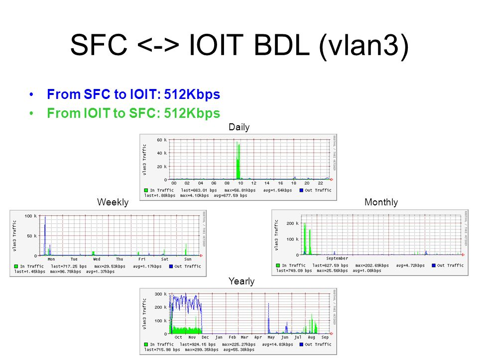 SFC ITB BDL (vlan4) From SFC to ITB: 128Kbps From ITB to SFC: 1536Kbps Daily WeeklyMonthly Yearly