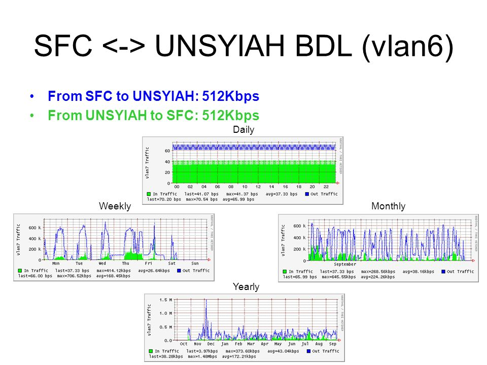 SFC UNSYIAH BDL (vlan6) From SFC to UNSYIAH: 512Kbps From UNSYIAH to SFC: 512Kbps Daily WeeklyMonthly Yearly