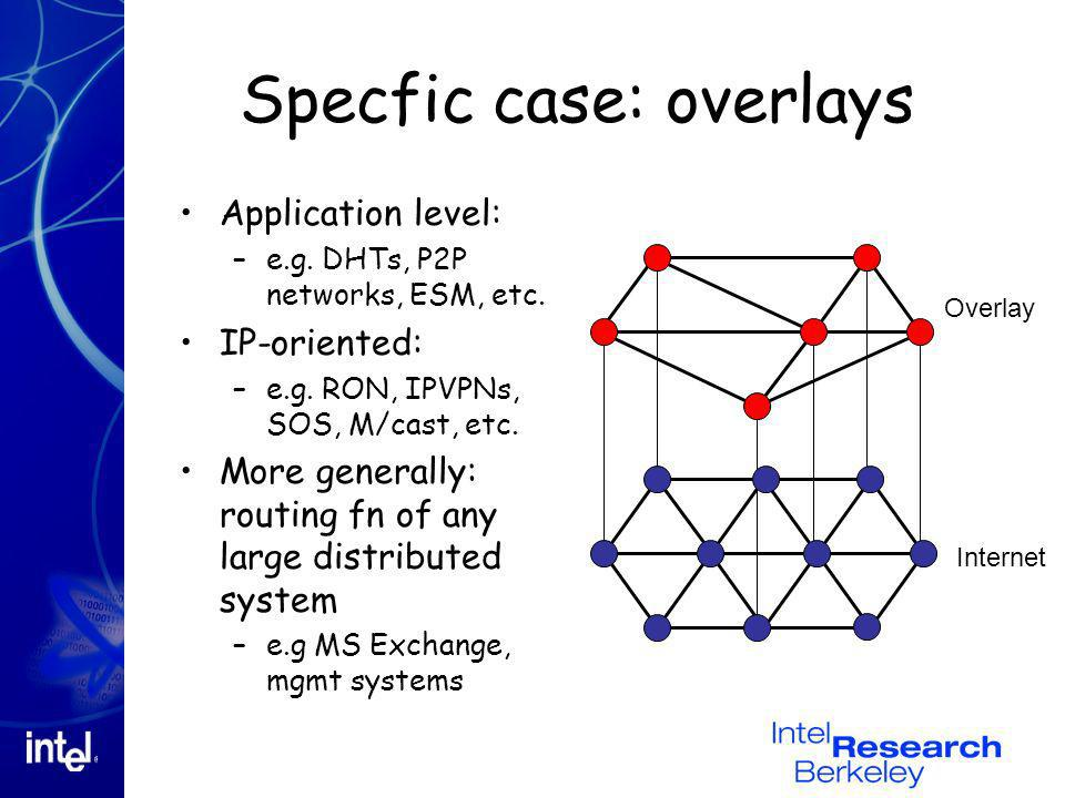 Specfic case: overlays Application level: –e.g. DHTs, P2P networks, ESM, etc. IP-oriented: –e.g. RON, IPVPNs, SOS, M/cast, etc. More generally: routin