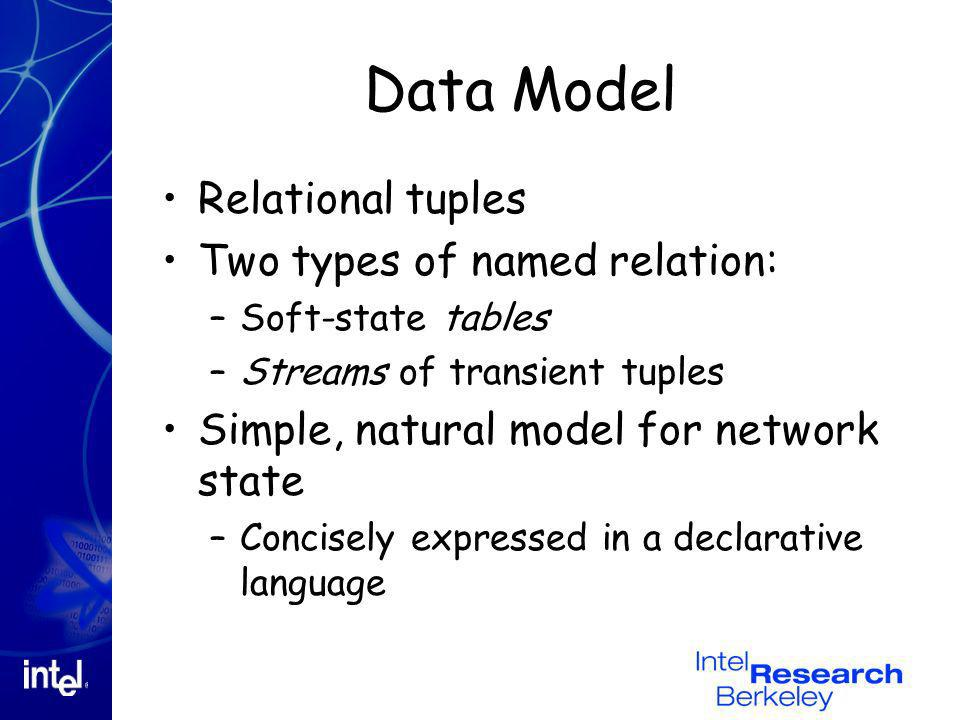 Data Model Relational tuples Two types of named relation: –Soft-state tables –Streams of transient tuples Simple, natural model for network state –Concisely expressed in a declarative language