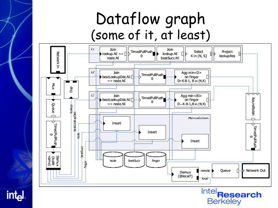 Dataflow graph (some of it, at least)