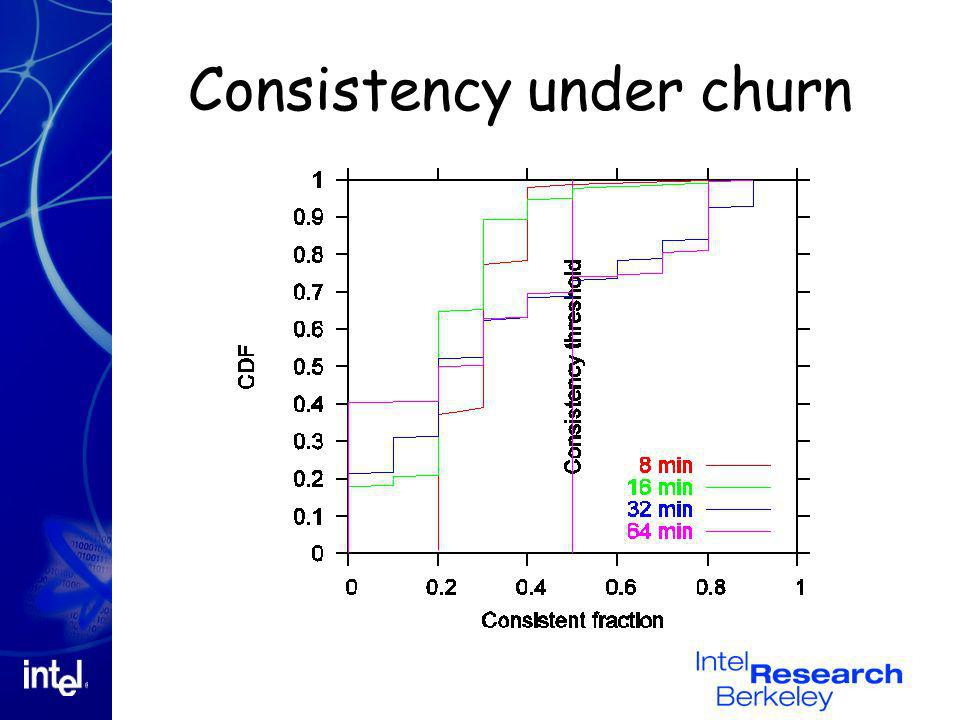 Consistency under churn