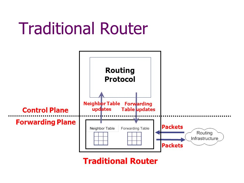 Traditional Router Packets Traditional Router Control Plane Forwarding Plane Routing Protocol Neighbor Table updates Forwarding Table updates