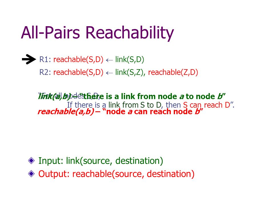 All-Pairs Reachability R2: reachable(S,D) link(S,Z), reachable(Z,D) R1: reachable(S,D) link(S,D) Input: link(source, destination) Output: reachable(source, destination) For all nodes S,D, If there is a link from S to D, then S can reach D.