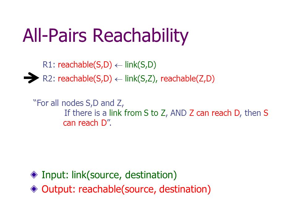 All-Pairs Reachability R2: reachable(S,D) link(S,Z), reachable(Z,D) R1: reachable(S,D) link(S,D) Input: link(source, destination) Output: reachable(source, destination) For all nodes S,D and Z, If there is a link from S to Z, AND Z can reach D, then S can reach D.