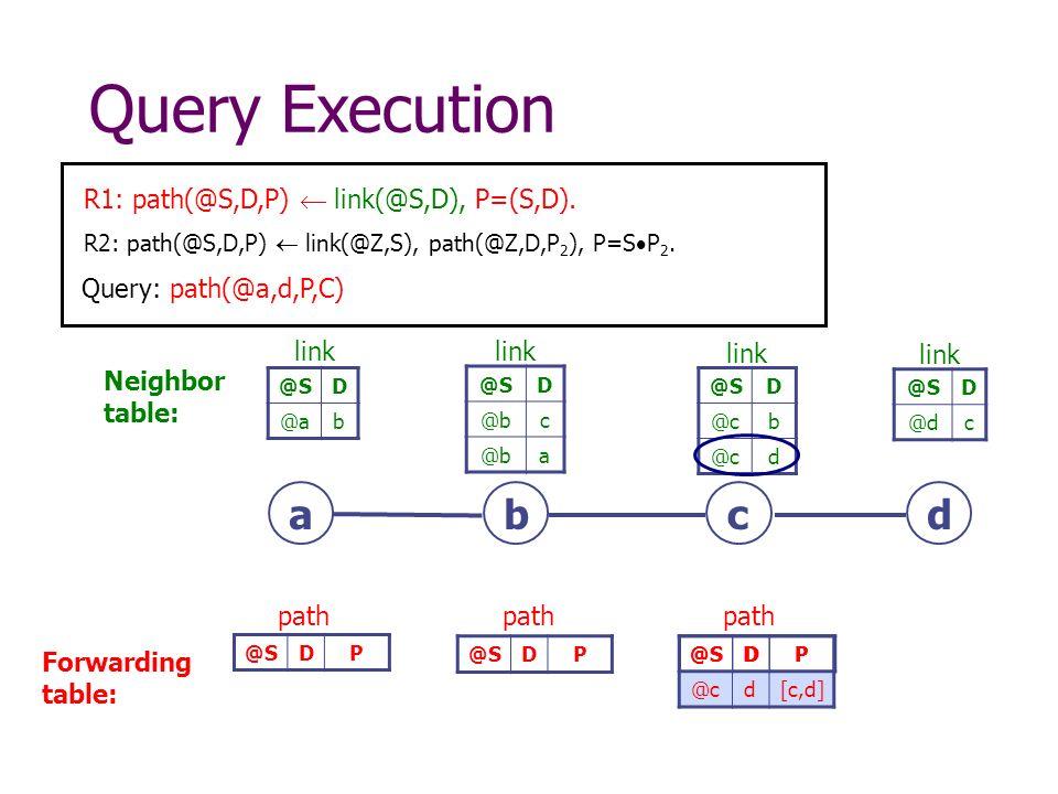 R1: path(@S,D,P) link(@S,D), P=(S,D). R2: path(@S,D,P) link(@Z,S), path(@Z,D,P 2 ), P=S P 2.