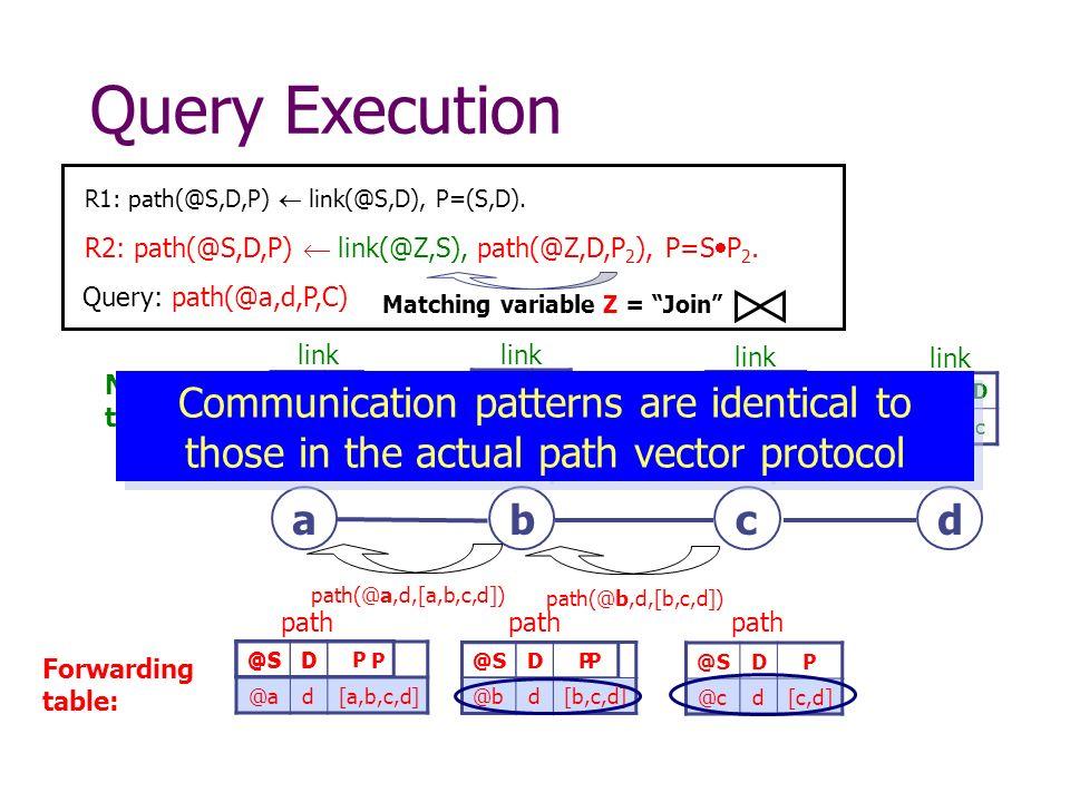 @SDP DP DP @cd[c,d] Query Execution Forwarding table: @SDP @bd[b,c,d] bdca path(@b,d,[b,c,d]) R1: path(@S,D,P) link(@S,D), P=(S,D).