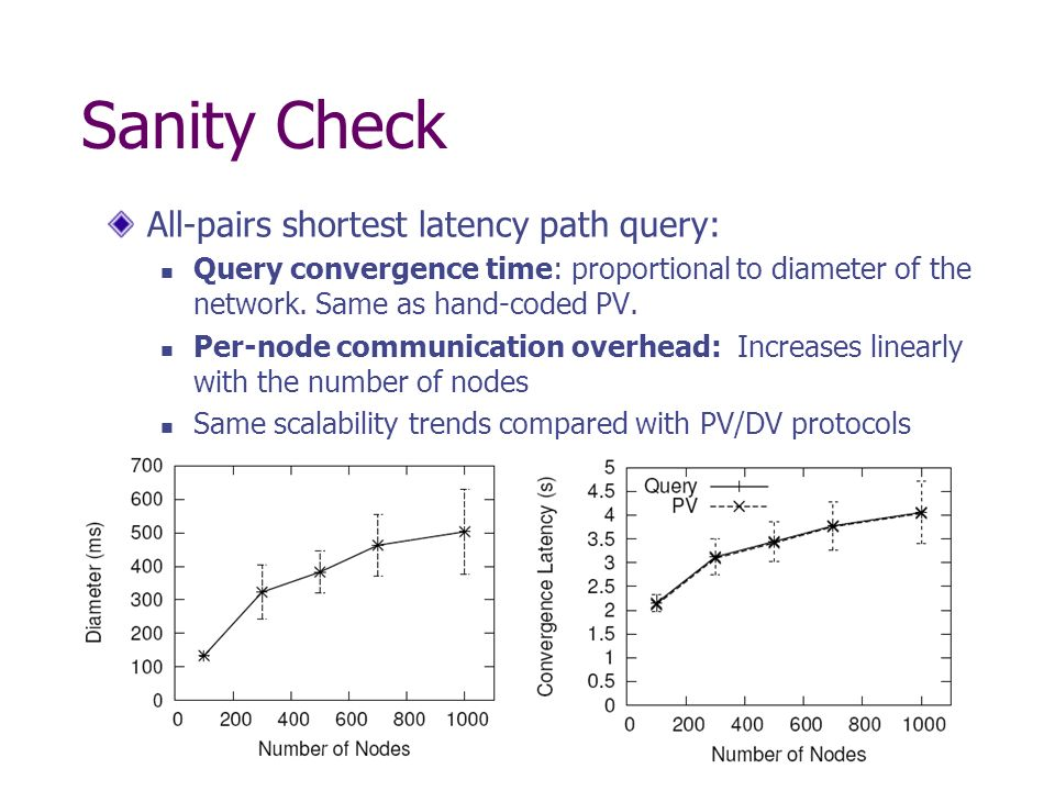 Sanity Check All-pairs shortest latency path query: Query convergence time: proportional to diameter of the network.