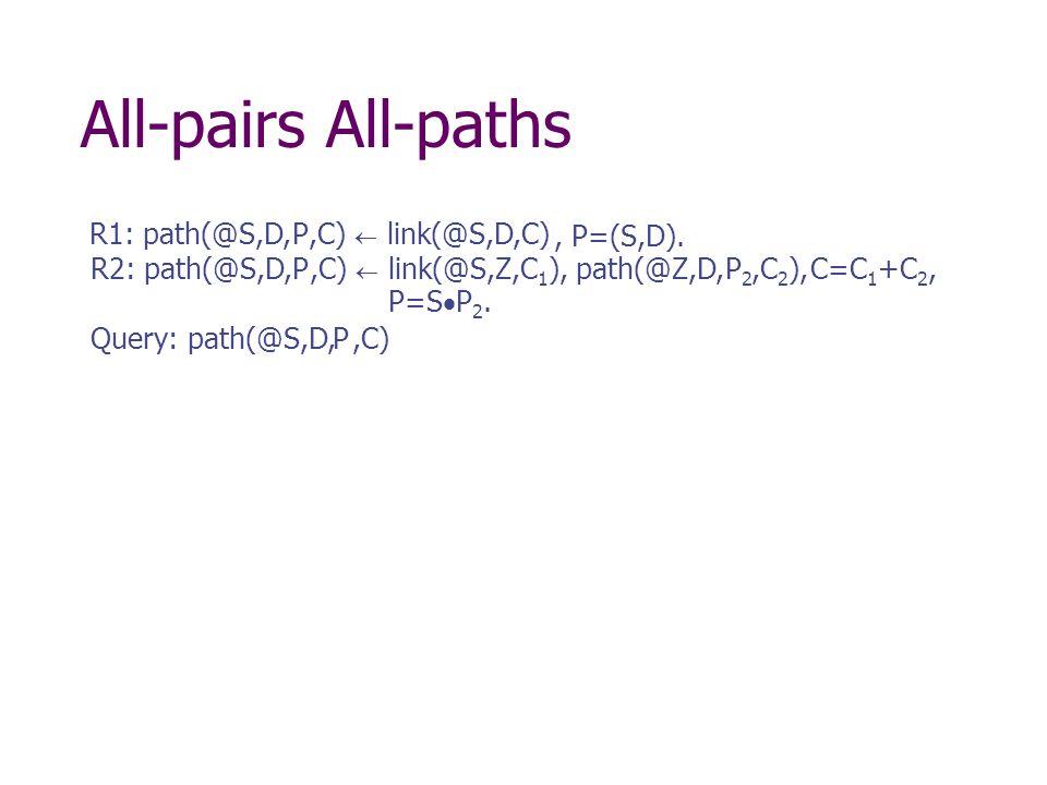 All-pairs All-paths R1: path(@S,D,,C) link(@S,D,C) R2: path(@S,D,,C) C=C 1 +C 2, Query: path(@S,D,,C) link(@S,Z,C 1 ), path(@Z,D,,C 2 ),, P=(S,D).