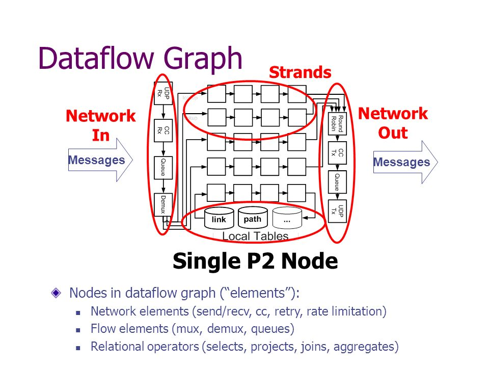 Dataflow Graph Nodes in dataflow graph (elements): Network elements (send/recv, cc, retry, rate limitation) Flow elements (mux, demux, queues) Relational operators (selects, projects, joins, aggregates) Strands Messages Network In Messages Network Out Single P2 Node