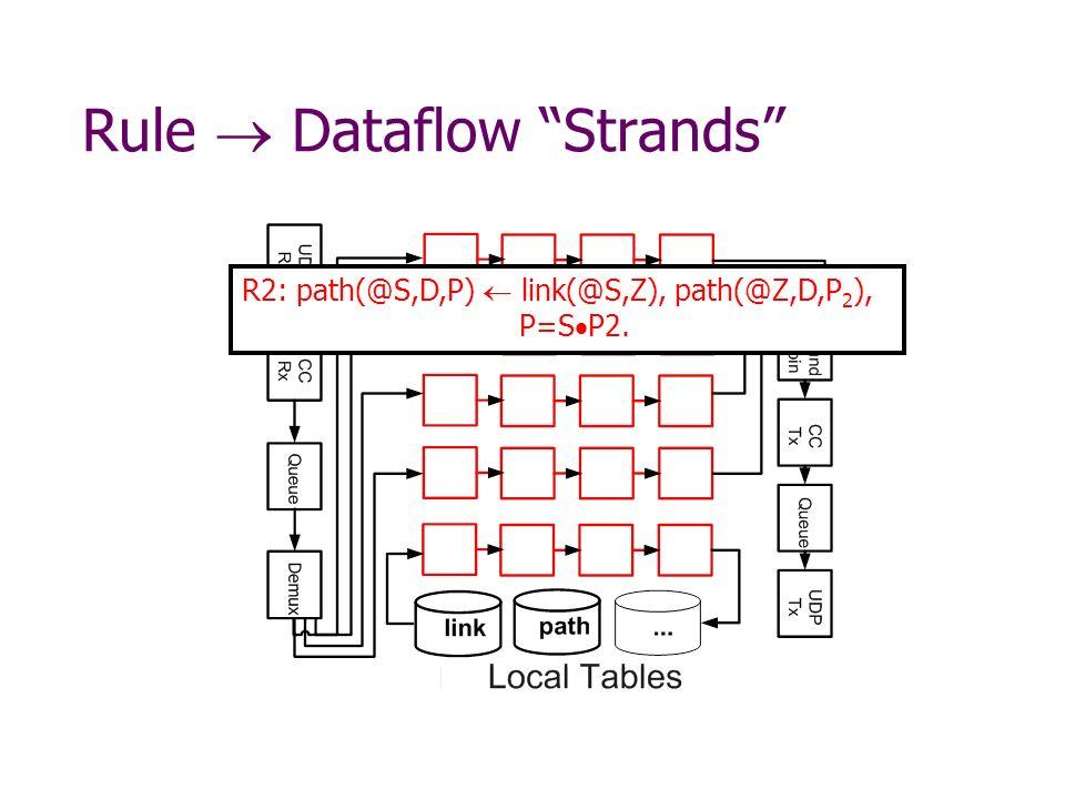 Rule Dataflow Strands R2: path(@S,D,P) link(@S,Z), path(@Z,D,P 2 ), P=S P2.