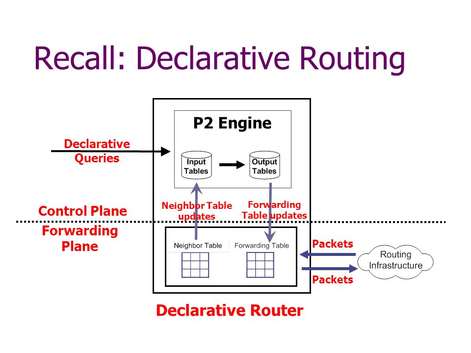 Declarative Router Recall: Declarative Routing P2 Engine Declarative Queries Control Plane Forwarding Plane Neighbor Table updates Forwarding Table up