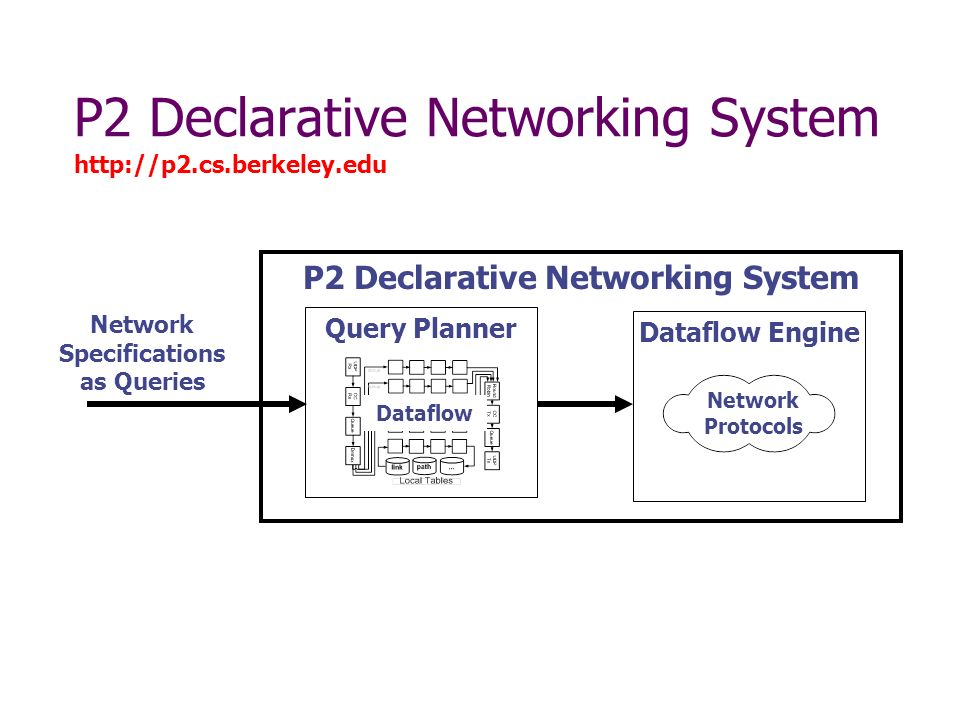 P2 Declarative Networking System Network Specifications as Queries Query Planner Dataflow Engine Network Protocols   Dataflow
