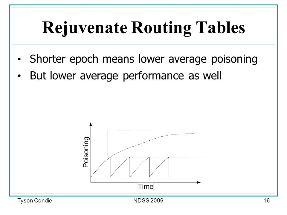 Tyson CondieNDSS 200616 Rejuvenate Routing Tables Shorter epoch means lower average poisoning But lower average performance as well