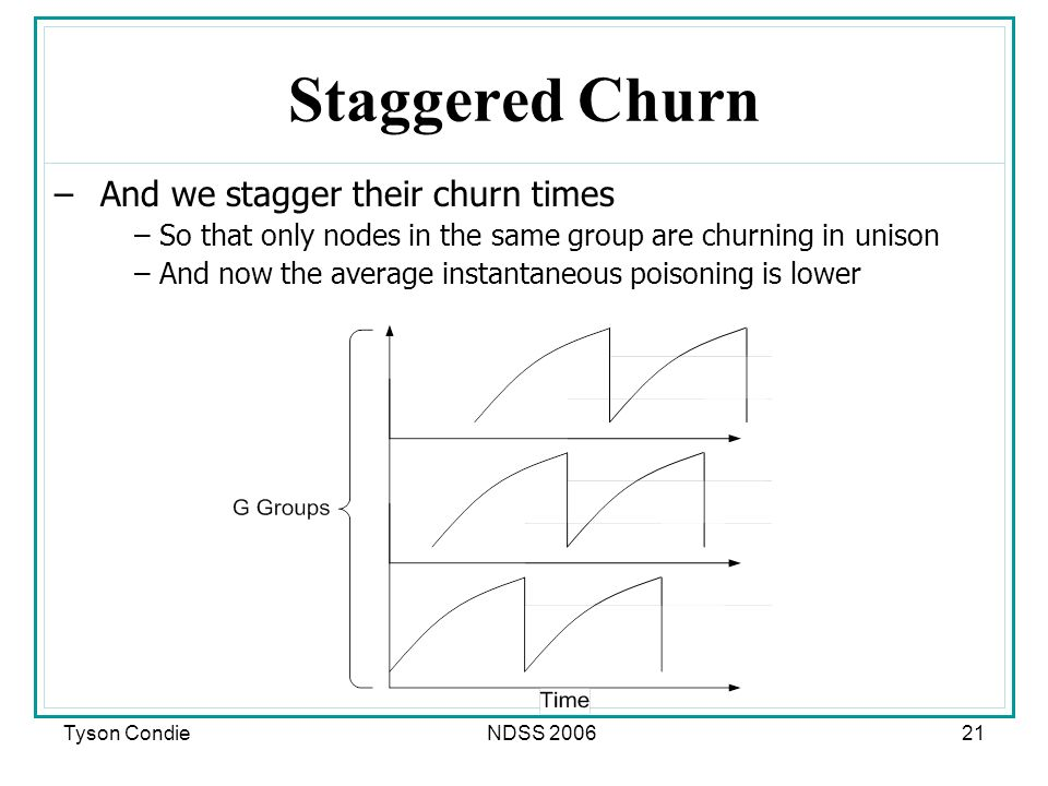 Tyson CondieNDSS Staggered Churn –And we stagger their churn times –So that only nodes in the same group are churning in unison –And now the average instantaneous poisoning is lower