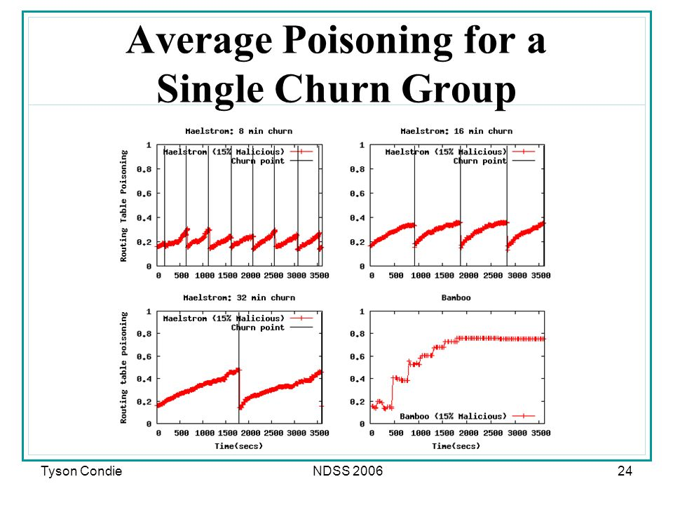 Tyson CondieNDSS 200624 Average Poisoning for a Single Churn Group