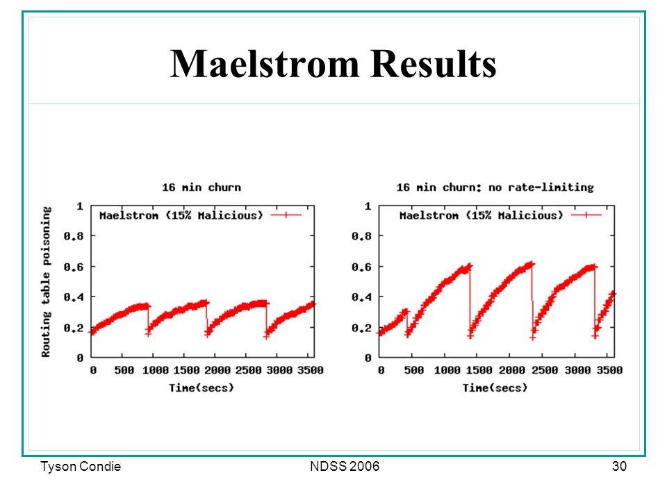 Tyson CondieNDSS 200630 Maelstrom Results
