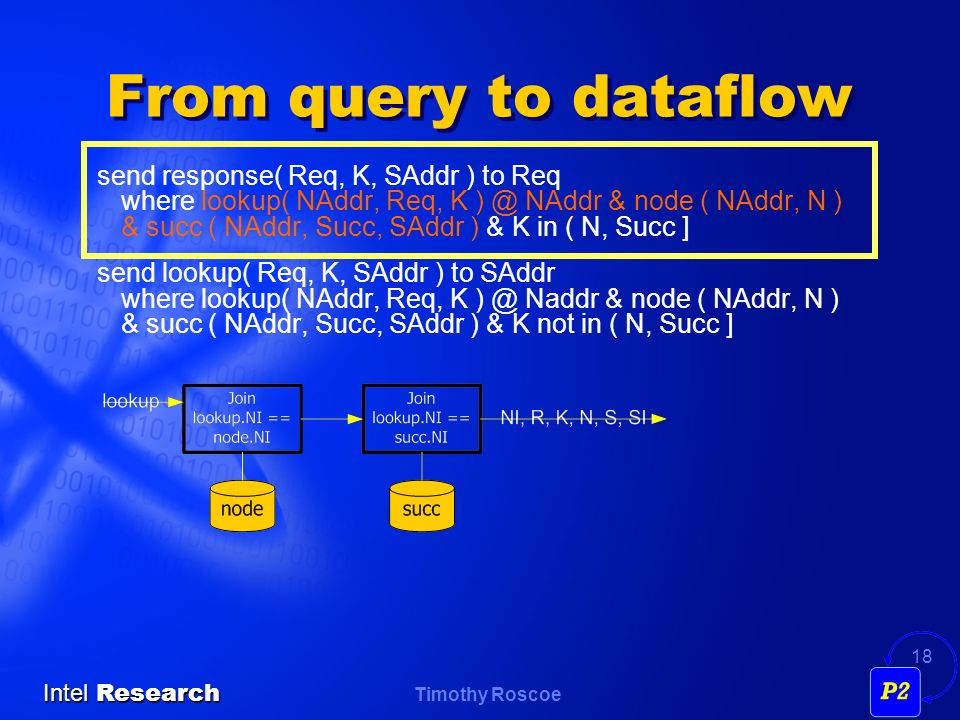 Timothy Roscoe Intel Research 18 From query to dataflow send response( Req, K, SAddr ) to Req where lookup( NAddr, Req, K ) @ NAddr & node ( NAddr, N ) & succ ( NAddr, Succ, SAddr ) & K in ( N, Succ ] send lookup( Req, K, SAddr ) to SAddr where lookup( NAddr, Req, K ) @ Naddr & node ( NAddr, N ) & succ ( NAddr, Succ, SAddr ) & K not in ( N, Succ ]