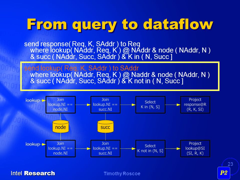 Timothy Roscoe Intel Research 23 From query to dataflow send response( Req, K, SAddr ) to Req where lookup( NAddr, Req, K ) @ NAddr & node ( NAddr, N ) & succ ( NAddr, Succ, SAddr ) & K in ( N, Succ ] send lookup( Req, K, SAddr ) to SAddr where lookup( NAddr, Req, K ) @ Naddr & node ( NAddr, N ) & succ ( NAddr, Succ, SAddr ) & K not in ( N, Succ ]