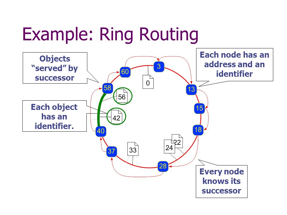 Example: Ring Routing Each node has an address and an identifier Each object has an identifier.