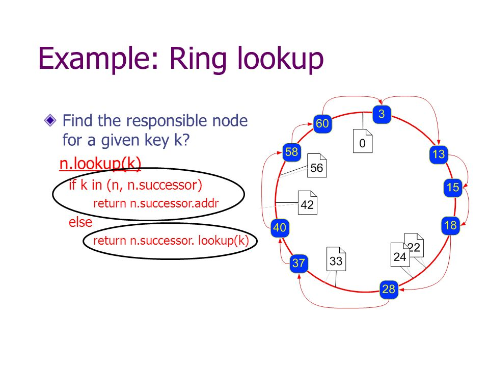 Example: Ring lookup Find the responsible node for a given key k.
