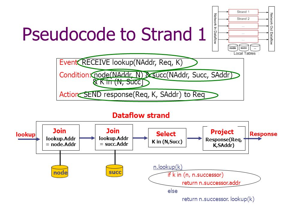 Pseudocode to Strand 1 Event: RECEIVE lookup(NAddr, Req, K) Condition: node(NAddr, N) & succ(NAddr, Succ, SAddr) & K in (N, Succ] Action: SEND response(Req, K, SAddr) to Req Match lookup.Addr = node.Addr Match lookup.Addr = succ.Addr lookup Filter K in (N,Succ) Format Response(Req, K,SAddr) Response n.lookup(k) if k in (n, n.successor) return n.successor.addr else return n.successor.