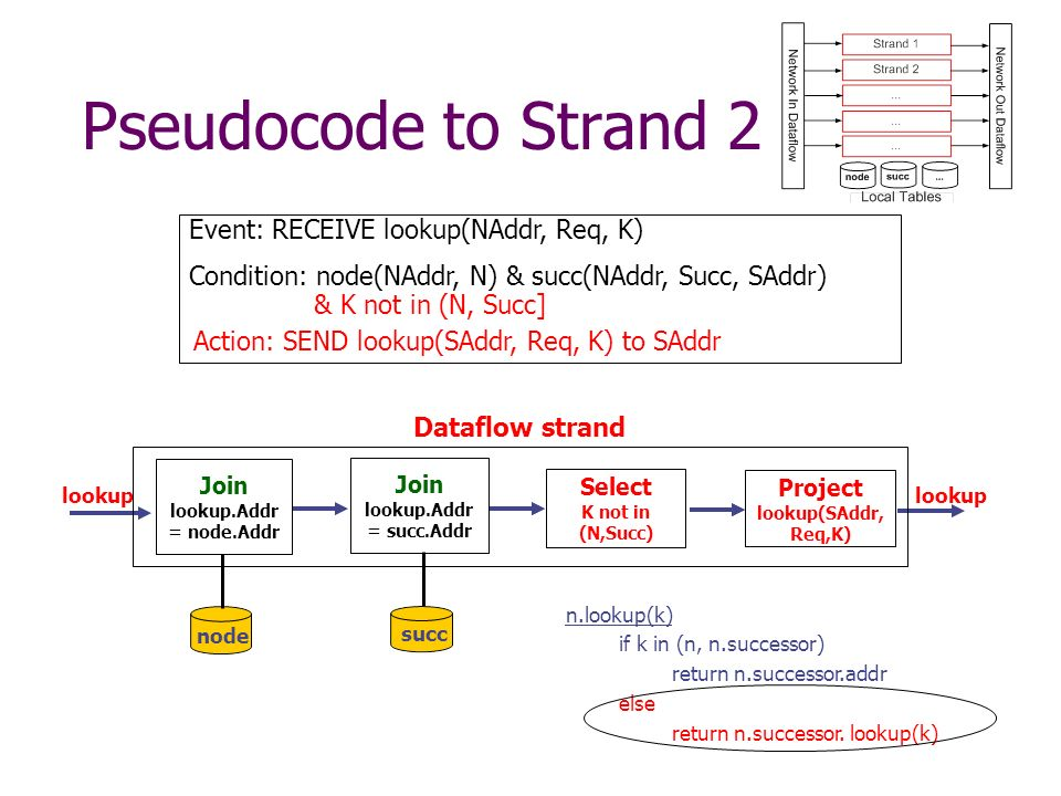 Pseudocode to Strand 2 Event: RECEIVE lookup(NAddr, Req, K) Condition: node(NAddr, N) & succ(NAddr, Succ, SAddr) Join lookup.Addr = node.Addr Join lookup.Addr = succ.Addr Select K not in (N,Succ) & K not in (N, Succ] lookup Action: SEND lookup(SAddr, Req, K) to SAddr Project lookup(SAddr, Req,K) lookup n.lookup(k) if k in (n, n.successor) return n.successor.addr else return n.successor.