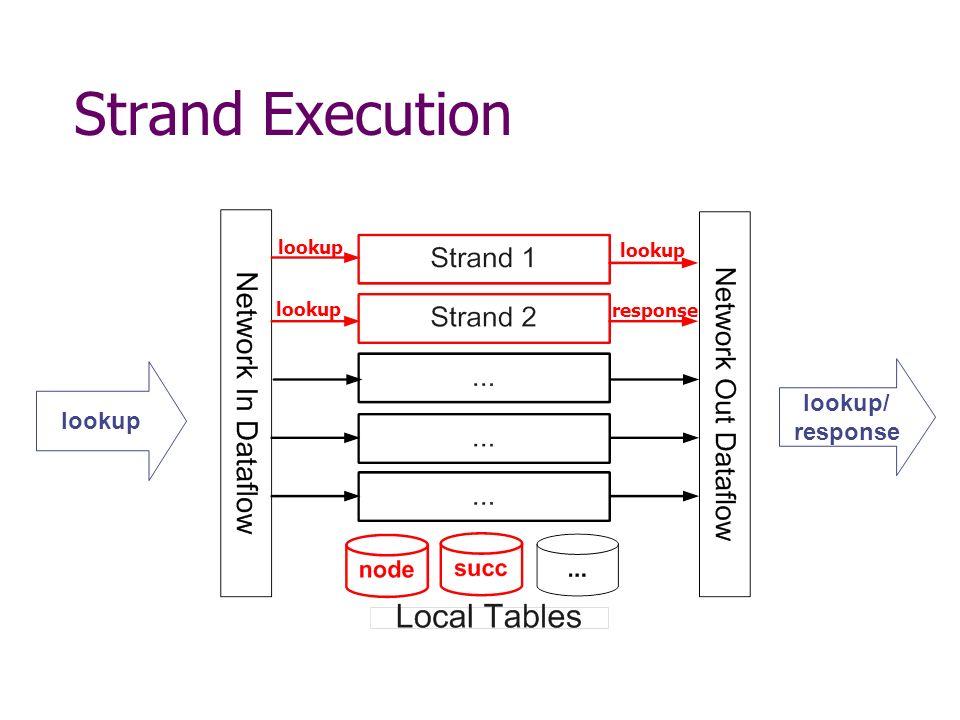 Strand Execution lookup lookup/ response lookup response