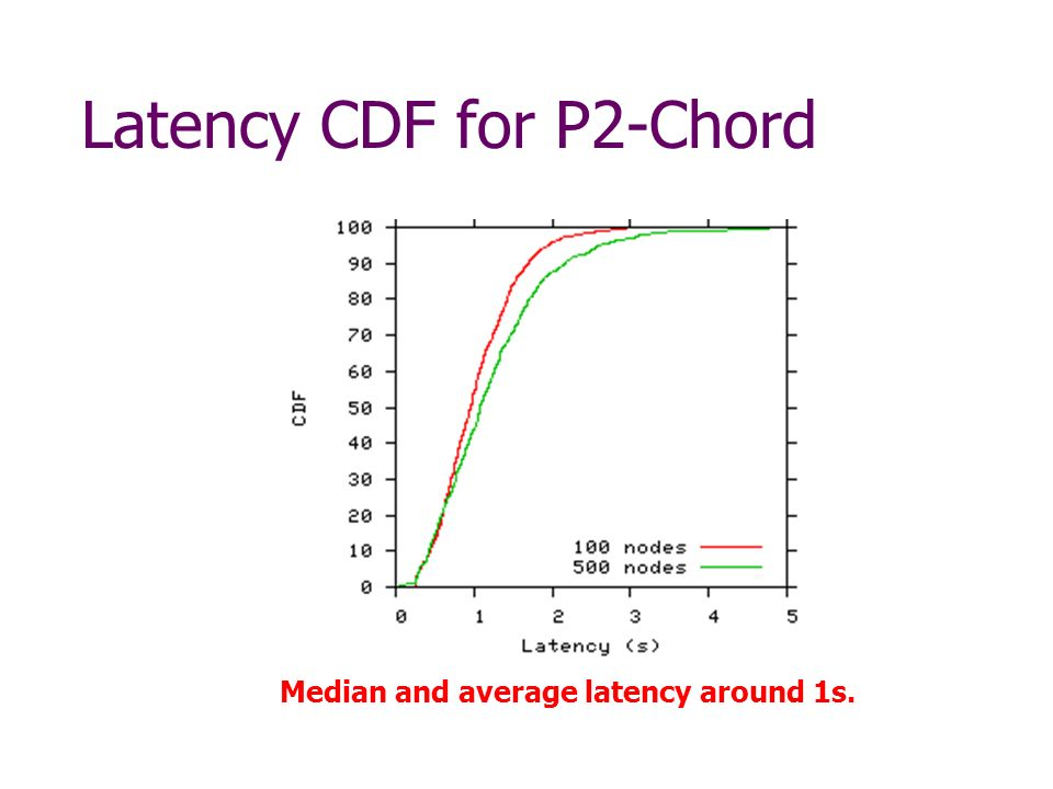Latency CDF for P2-Chord Median and average latency around 1s.