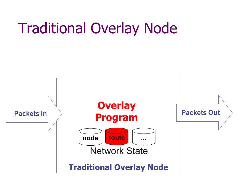 Performance Validation Experimental Setup: 100 nodes on Emulab testbed 500 P2-Chord nodes Main goals: Validate expected network properties