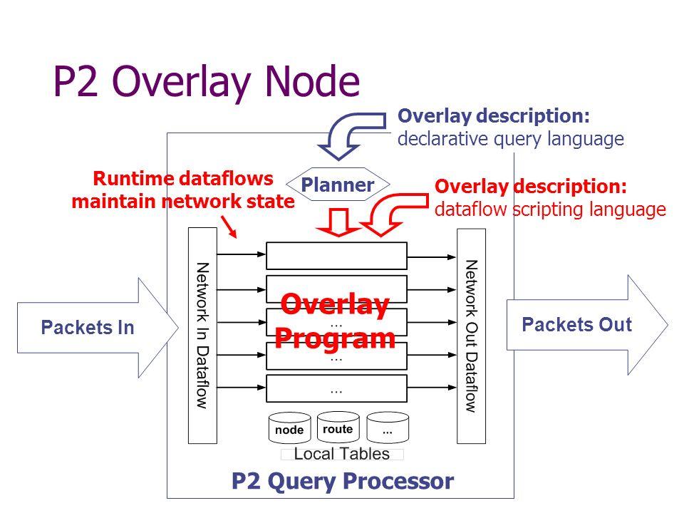 Pseudocode Strand 1 n.lookup(k) if k in (n, n.successor) return n.successor.addr else return n.successor.lookup(k) RECEIVE lookup(NAddr, Req, K) Stored tables node(NAddr, N) succ(NAddr, Succ, SAddr) Event streams lookup(Addr, Req, K) response(Addr, K, Owner) node(NAddr, N) & succ(NAddr, Succ, SAddr) & K in (N, Succ] SEND response(Req, K, SAddr) to Req Event: Condition: Action:
